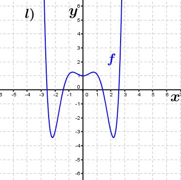 Abbildung k). (Grafik A230112 im Aufgabensatz 1 Blatt 2/3 Fortgeschritten zu Ganzrationalen Funktionen in den Funktionsklassen Bild 12/© by www.fit-in-mathe-online.de)