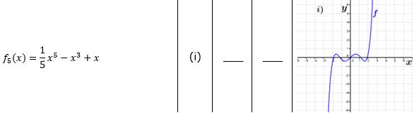 Ganzrationale Funktionen Lösungen zum Aufgabensatz 1 Blatt 2/3 Fortgeschritten Bild 2/© by www.fit-in-mathe-online.de