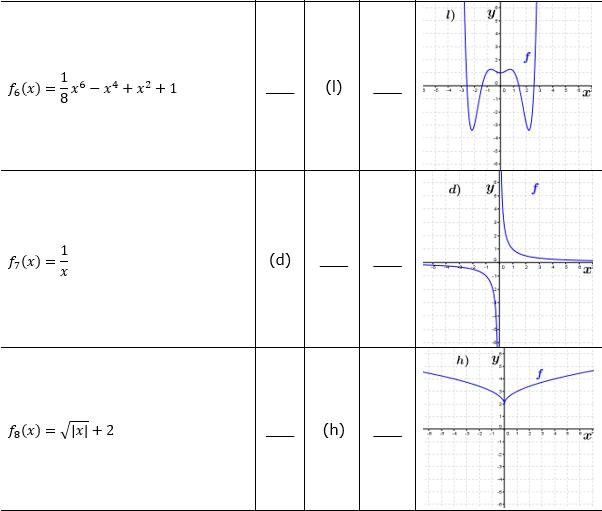 Ganzrationale Funktionen Lösungen zum Aufgabensatz 1 Blatt 2/3 Fortgeschritten Bild 3/© by www.fit-in-mathe-online.de