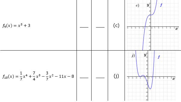 Ganzrationale Funktionen Lösungen zum Aufgabensatz 1 Blatt 2/3 Fortgeschritten Bild 4/© by www.fit-in-mathe-online.de