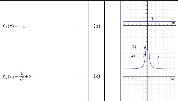 Ganzrationale Funktionen Lösungen zum Aufgabensatz 1 Blatt 2/3 Fortgeschritten Bild 5/© by www.fit-in-mathe-online.de