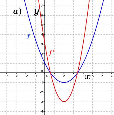 Abbildung a). (Grafik A230201 im Aufgabensatz 2 Blatt 2/3 Fortgeschritten zu Ganzrationalen Funktionen in den Funktionsklassen Bild 1/© by www.fit-in-mathe-online.de)