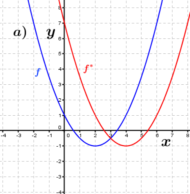 Abbildung a). (Grafik A230301 im Aufgabensatz 3 Blatt 2/3 Fortgeschritten zu Ganzrationalen Funktionen in den Funktionsklassen Bild 1/© by www.fit-in-mathe-online.de)