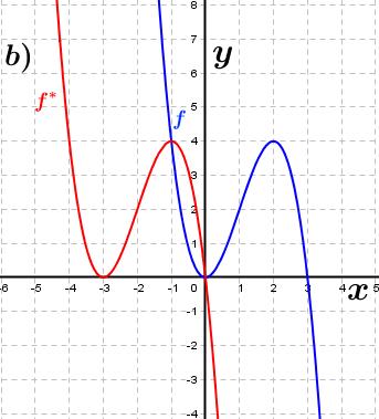 Abbildung b). (Grafik A230302 im Aufgabensatz 3 Blatt 2/3 Fortgeschritten zu Ganzrationalen Funktionen in den Funktionsklassen Bild 2/© by www.fit-in-mathe-online.de)