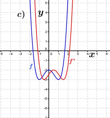 Abbildung c). (Grafik A230303 im Aufgabensatz 3 Blatt 2/3 Fortgeschritten zu Ganzrationalen Funktionen in den Funktionsklassen Bild 3/© by www.fit-in-mathe-online.de)
