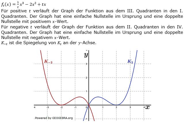 Ganzrationale Funktionen Lösungen zum Aufgabensatz 1 Blatt 3/1 Expert Bild 1/© by www.fit-in-mathe-online.de