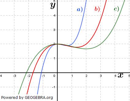Abbildung I). (Grafik A310301 im Aufgabensatz 3 Blatt 3/1 Expert zu Ganzrationalen Funktionen in den Funktionsklassen Bild 1/© by www.fit-in-mathe-online.de)