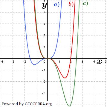 Abbildung II). (Grafik A310302 im Aufgabensatz 3 Blatt 3/1 Expert zu Ganzrationalen Funktionen in den Funktionsklassen Bild 2/© by www.fit-in-mathe-online.de)