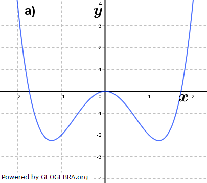 Abbildung a). (Grafik A310801 im Aufgabensatz 8 Blatt 3/1 Expert zu Ganzrationalen Funktionen in den Funktionsklassen Bild 1/© by www.fit-in-mathe-online.de)