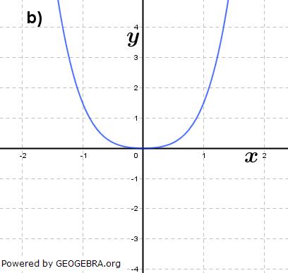 Abbildung b). (Grafik A310802 im Aufgabensatz 8 Blatt 3/1 Expert zu Ganzrationalen Funktionen in den Funktionsklassen Bild 2/© by www.fit-in-mathe-online.de)