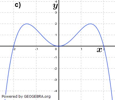 Abbildung c). (Grafik A310803 im Aufgabensatz 8 Blatt 3/1 Expert zu Ganzrationalen Funktionen in den Funktionsklassen Bild 3/© by www.fit-in-mathe-online.de)