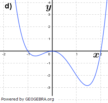 Abbildung d). (Grafik A310804 im Aufgabensatz 8 Blatt 3/1 Expert zu Ganzrationalen Funktionen in den Funktionsklassen Bild 4/© by www.fit-in-mathe-online.de)