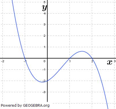 Die seitliche Abbildung zeigt das Schaubild einer Funktion f. (Grafik A310901 im Aufgabensatz 9 Blatt 3/1 Expert zu Ganzrationalen Funktionen in den Funktionsklassen Bild 1/© by www.fit-in-mathe-online.de)