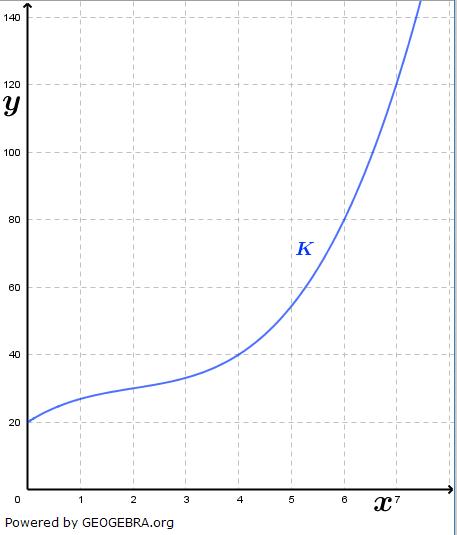 Ein Unternehmen berechnet seine Gesamtkosten mit Hilfe der Funktion K. Ihr Graph ist im Folgenden gegeben. (Grafik A330401 im Aufgabensatz 4 Blatt 3/3 Expert zu Ganzrationalen Funktionen in den Funktionsklassen Bild 1/© by www.fit-in-mathe-online.de)
