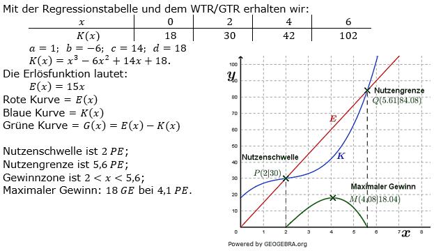 Ganzrationale Funktionen Lösungen zum Aufgabensatz 7 Blatt 3/3 Expert Bild 1/© by www.fit-in-mathe-online.de