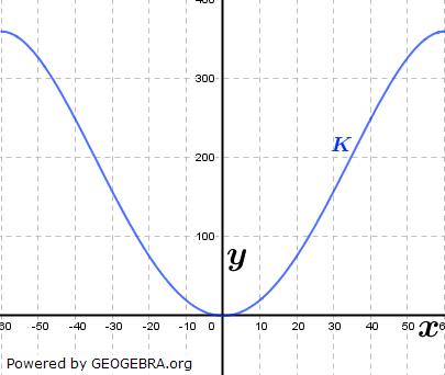 Die symmetrische Querschnittsfläche eines Gebirgstales lässt sich durch eine ganzrationale Funktion 4. Grades beschreiben. (Grafik A340101 im Aufgabensatz 1 Blatt 3/4 Expert zu Ganzrationalen Funktionen in den Funktionsklassen Bild 1/© by www.fit-in-mathe-online.de)