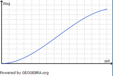 Ein 100-m-Sprint lässt sich durch eine Polynomfunktion 3. Grades beschreiben. (Grafik A340201 im Aufgabensatz 2 Blatt 3/4 Expert zu Ganzrationalen Funktionen in den Funktionsklassen Bild 1/© by www.fit-in-mathe-online.de)