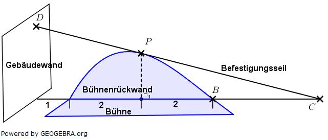 Für ein Openair-Konzert soll rechts neben einer Gebäudewand eine Bühne errichtet werden. Die Bühnenrückwand soll die Form eines Bogens haben. (Grafik A350101 im Aufgabensatz 5 Blatt 3/5 Expert zu Ganzrationalen Funktionen in den Funktionsklassen Bild 1/© by www.fit-in-mathe-online.de)