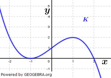 Die Grafik rechts zeigt einen Ausschnitt aus dem Graphen K von f mit f(x)=a(x-x_1 )^2 (x-x_2). Ermittle a, x_1 und x_2 aus der Abbildung. (Grafik A350101 im Aufgabensatz 5 Blatt 3/5 Expert zu Ganzrationalen Funktionen in den Funktionsklassen Bild 1/© by www.fit-in-mathe-online.de)