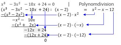 Berechnungsschema zur Polynomdivision (Bild W0011 im WIKI ganzrationale Funktionen - Nullstellen durch Polynomdivision/© by www.fit-in-mathe-online.de)