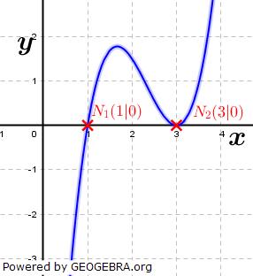 WIKI Ganzrationale Funktionen - Mehrfachheit von Nullstellen Bild 2/ © by Fit-in-Mathe-Online.de