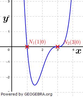 WIKI Ganzrationale Funktionen - Mehrfachheit von Nullstellen Bild 3/ © by Fit-in-Mathe-Online.de
