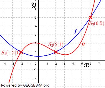WIKI Ganzrationale Funktionen - Gegenseitige Lage von Funktionen Bild 1/ © by Fit-in-Mathe-Online.de
