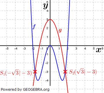 WIKI Ganzrationale Funktionen - Gegenseitige Lage von Funktionen Bild 2/ © by Fit-in-Mathe-Online.de