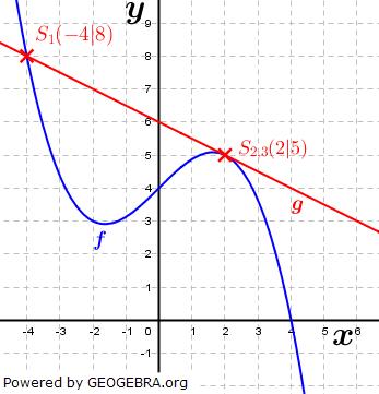 WIKI Ganzrationale Funktionen - Gegenseitige Lage von Funktionen Bild 3/ © by Fit-in-Mathe-Online.de