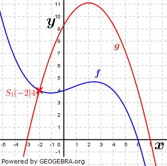 WIKI Ganzrationale Funktionen - Gegenseitige Lage von Funktionen Bild 4/ © by Fit-in-Mathe-Online.de