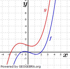 WIKI Ganzrationale Funktionen - Gegenseitige Lage von Funktionen Bild 5/ © by Fit-in-Mathe-Online.de
