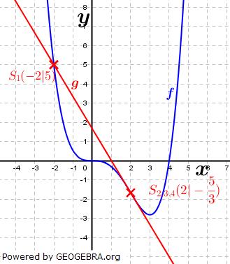 WIKI Ganzrationale Funktionen - Gegenseitige Lage von Funktionen Bild 6/ © by Fit-in-Mathe-Online.de