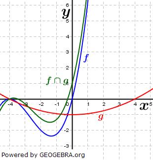 WIKI Ganzrationale Funktionen - Gegenseitige Lage von Funktionen Bild 7/ © by Fit-in-Mathe-Online.de