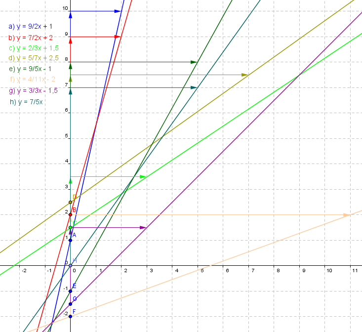 Lineare Funktionen der Funktionsklassen. Lösungen zum Aufgabensatz 2 Blatt 1/1 Grundlagen Bild1 /© by www.fit-in-mathe-online.de)