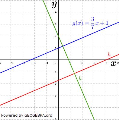 Die Gerade g in der Abbildung hat die Gleichung g(x)=3/7x+1. Bestimme die exakten Gleichungen der Geraden h. (Grafik A210301 im Aufgabensatz 1 Blatt 2/1 Fortgeschritten zu linearen Funktionen in den Funktionsklassen) /© by www.fit-in-mathe-online.de)