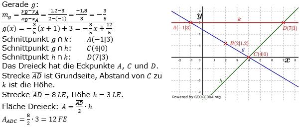 Lineare Funktionen der Funktionsklassen. Lösungen zum Aufgabensatz 10 Blatt 2/2 Fortgeschritten Bild 1 /© by www.fit-in-mathe-online.de