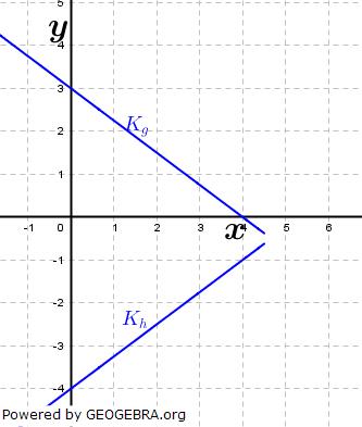 Die Abbildung zeigt die Graphen Kg und Kh zweier Funktionen g und h. (Grafik A240201 im Aufgabensatz 2 Blatt 2/4 Fortgeschritten zu linearen Funktionen in den Funktionsklassen) /© by www.fit-in-mathe-online.de)