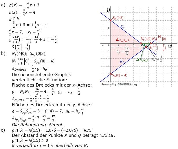 Lineare Funktionen der Funktionsklassen. Lösungen zum Aufgabensatz 2 Blatt 2/4 Fortgeschritten Bild 1 /© by www.fit-in-mathe-online.de