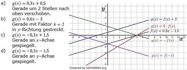 Lineare Funktionen der Funktionsklassen. Lösungen zum Aufgabensatz 3 Blatt 2/4 Fortgeschritten Bild 1 /© by www.fit-in-mathe-online.de