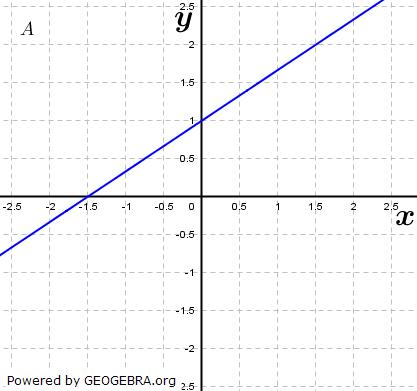 Eines der dargestellten Schaubilder gehört zu f. (Grafik A240501 im Aufgabensatz 6 Blatt 2/4 Fortgeschritten zu linearen Funktionen in den Funktionsklassen) /© by www.fit-in-mathe-online.de)