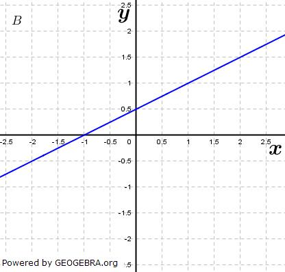 Welche Schaubilder können nicht zu f gehören? (Grafik A240502 im Aufgabensatz 6 Blatt 2/4 Fortgeschritten zu linearen Funktionen in den Funktionsklassen) /© by www.fit-in-mathe-online.de)