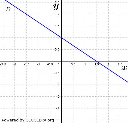 ...indem du bei jedem nichtzutreffenden Schaubild mindestens eine Eigenschaft nennst, die mit den Funktions-eigenschaften von f nicht vereinbar ist. (Grafik A240504 im Aufgabensatz 6 Blatt 2/4 Fortgeschritten zu linearen Funktionen in den Funktionsklassen) /© by www.fit-in-mathe-online.de)