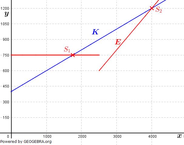 Die Abbildung zeigt das Schaubild der linearen Kostenfunktion K. (Grafik A320201 im Aufgabensatz 2 Blatt 3/2 Expert zu linearen Funktionen in den Funktionsklassen) /© by www.fit-in-mathe-online.de)
