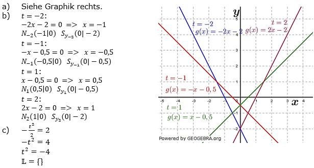 Lineare Funktionen der Funktionsklassen. Lösungen zum Aufgabensatz 6 Blatt 3/3 Expert Bild1 /© by www.fit-in-mathe-online.de)