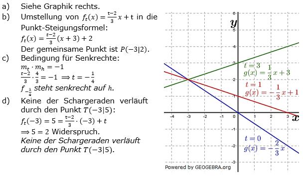 Lineare Funktionen der Funktionsklassen. Lösungen zum Aufgabensatz 4 Blatt 3/4 Expert Bild1 /© by www.fit-in-mathe-online.de)