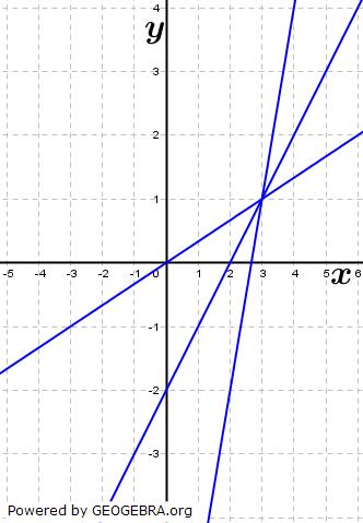 Bestimme einen Funktionsterm für die Geradenschar. (Mögliche Lösung: ft(x)=tx-3t+1) (Grafik A350101 im Aufgabensatz 1 Blatt 3/5 Expert zu linearen Funktionen in den Funktionsklassen) /© by www.fit-in-mathe-online.de)