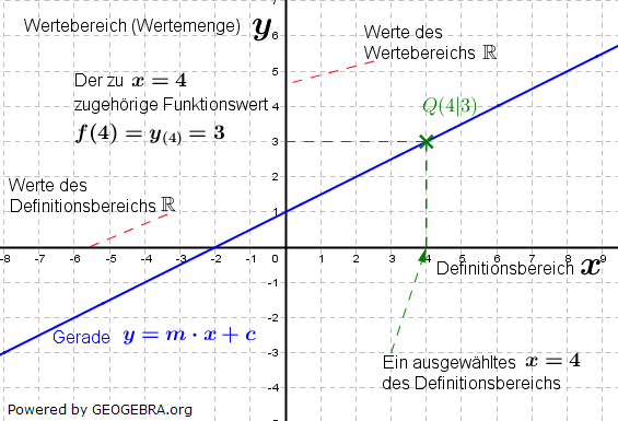 Graphik zu linearen Funktionen der Funktionsklassen Bild 1 /© by Fit-in-Mathe-Online