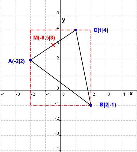 Mittelpunkt einer Strecke (Grafik W0014 im WIKI Lineare Funkionen - Geraden /© by www.fit-in-mathe-online.de)