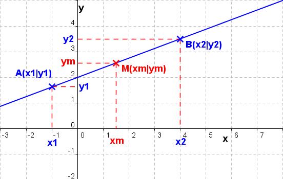 wiki lineare funktionen der funktionsklassen fit in mathe. Black Bedroom Furniture Sets. Home Design Ideas