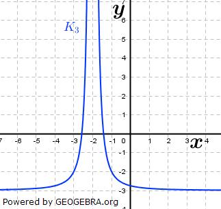 Ordne den abgebildeten Graphen den Funktionen zu und begründe deine Entscheidung. (Grafik A220801 im Aufgabensatz 8 Blatt 2/2 Fortgeschritten zu Potenzfunktionen in der Differenzialrechnung) /© by www.fit-in-mathe-online.de)